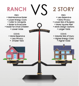 Ranch Versus 2 Story by Chafin Communities